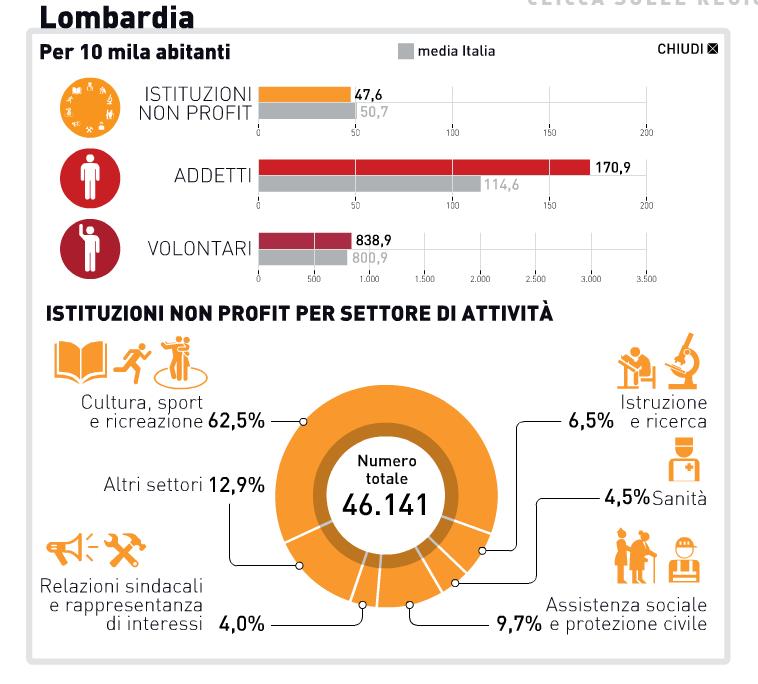 I nuovi dati ISTAT delle Associazioni no profit in Italia