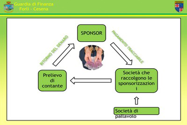 Come funziona la truffa delle False Sponsorizzazioni nelle Associazioni Sportive Dilettantistiche